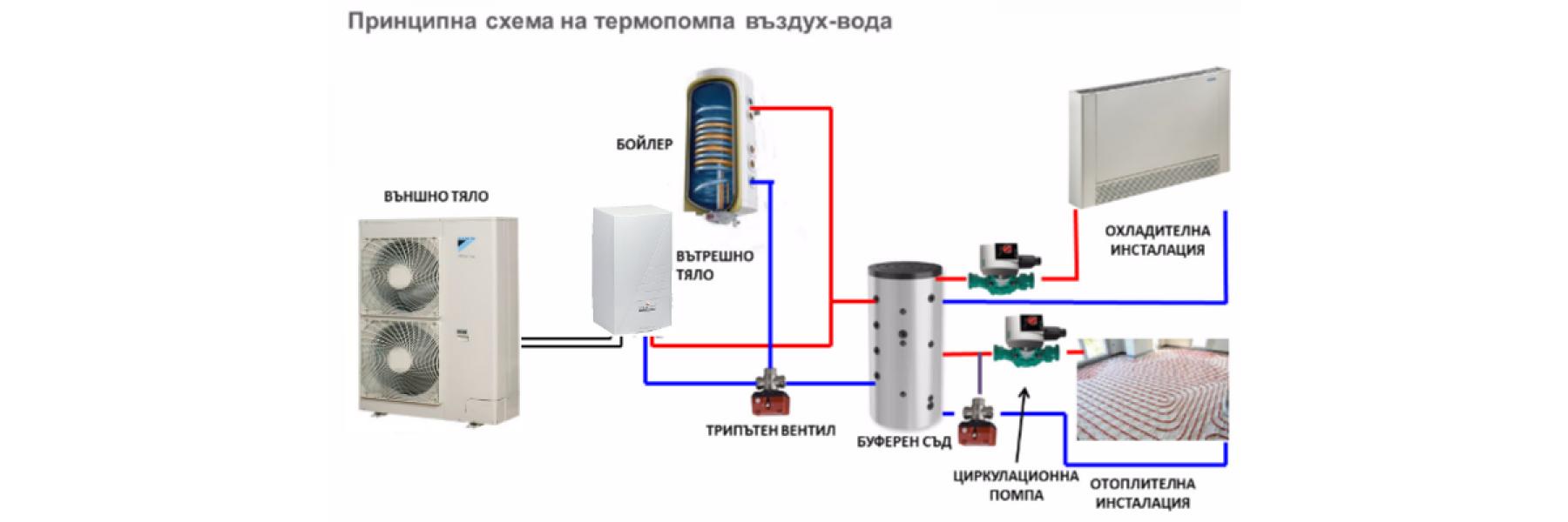 Термопомпи ВЪЗДУХ - ВОДА